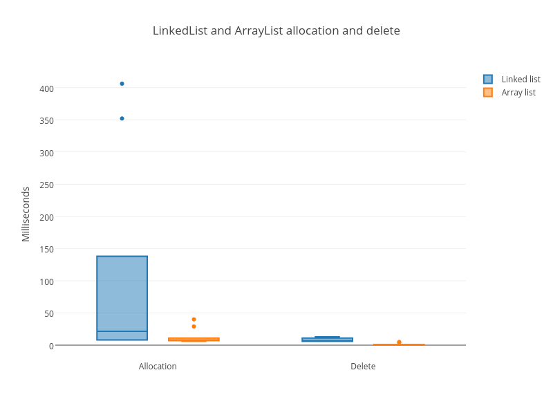 Allocation and delete in LinkedList and ArrayList